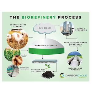 c2e-graphic-biorefinery-300px
